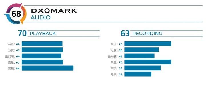 DxOMark:谷歌Pixel 4音频得分排第五名