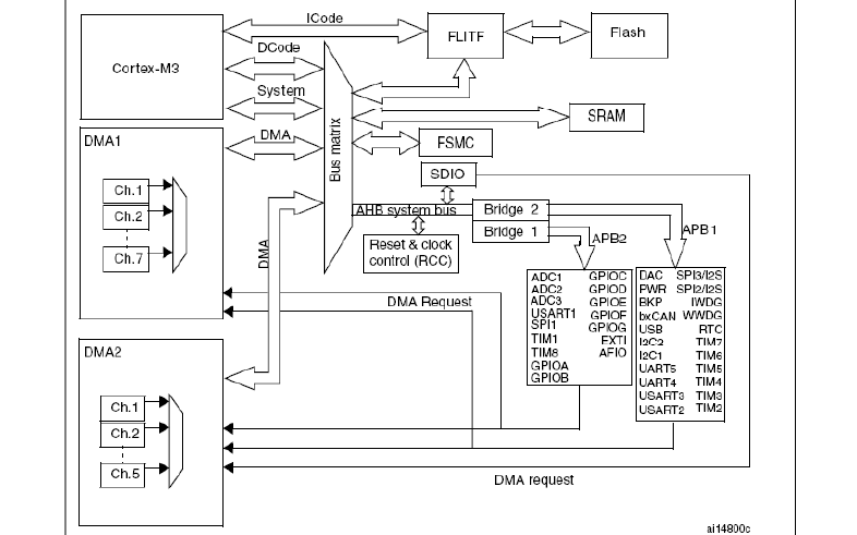 STM32F101XX系列ARM内核32位高性能微控制器的参考手册免费下载