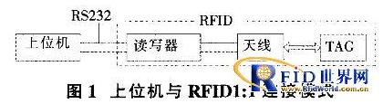基于VB界面RFID读写器的软件是怎样设计的