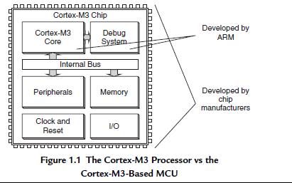 ARM Cotrex-M3权威指南英文原版免费下载