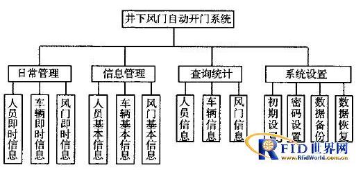 RFID技术在井下风门自动开门系统中有什么作用
