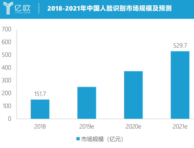 人臉識別產品不斷豐富完善 預計2021年中國市場規模將達530億元
