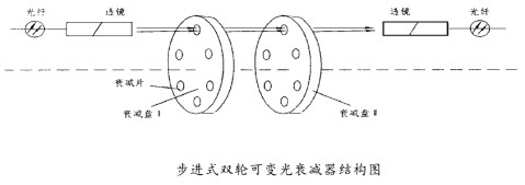 光衰減器的特點、種類及應用范圍介紹