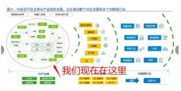 现在5G具体产业链环节进行到哪里了?