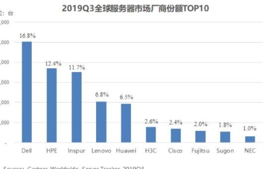 三季度全球服務器市場報告:出貨量整體下降但有望回...