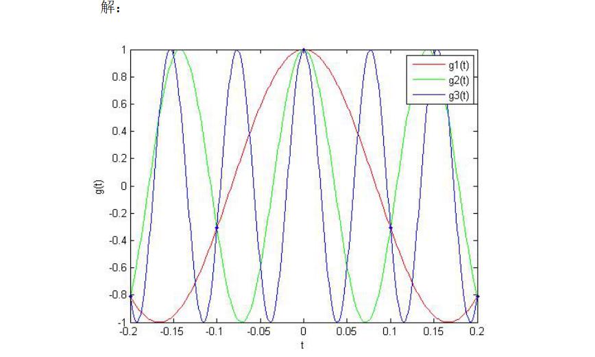 數字信號處理MATLAB的習題詳細資料說明