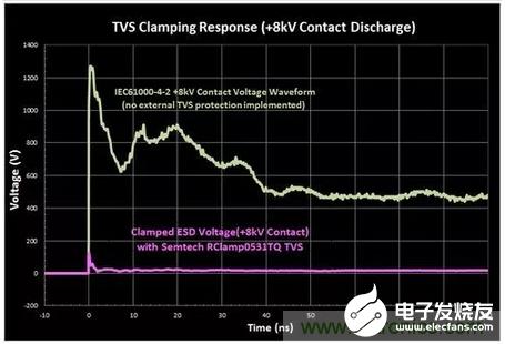 如何对PCB电路进行抗静电放电设计