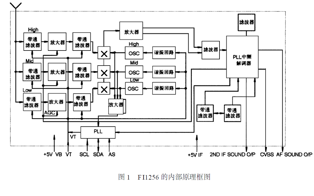 新型高频头FI1256的内部结构和应用
