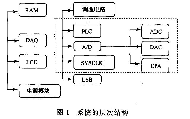 C8051F单片机和USB技术设计数据采集系统的论文详细说明