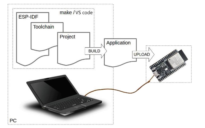 ESP32开发指南的详细教程免费下载
