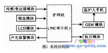 PIC單片(pian)機(ji)實現護理(li)機(ji)智能(neng)控制的設計