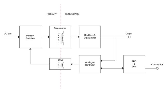 電源中的數字控制支持工業4.0、物聯網和應用特定要求
