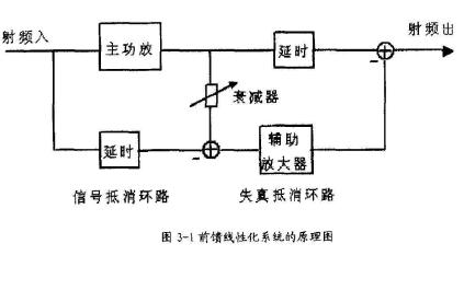 使用功率回退法设计线性射频功率放大器和使用Protel仿真的资料说明