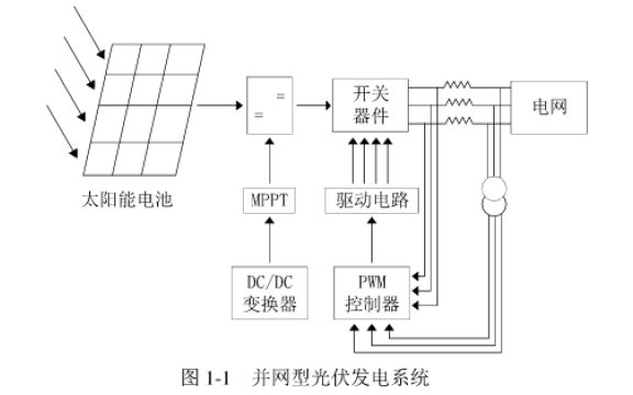 基于光伏MPPT的三端口谐振变换电路研究