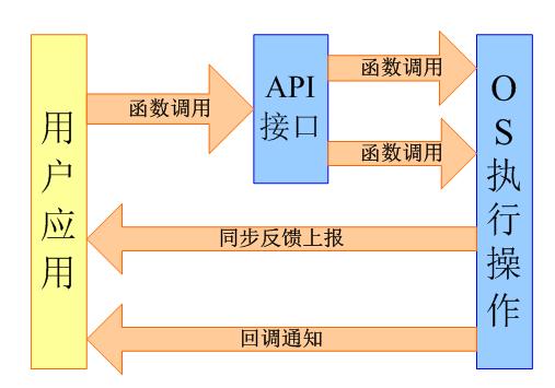 基于ASR网购彩票OpenCPU淘彩票大发快三官网