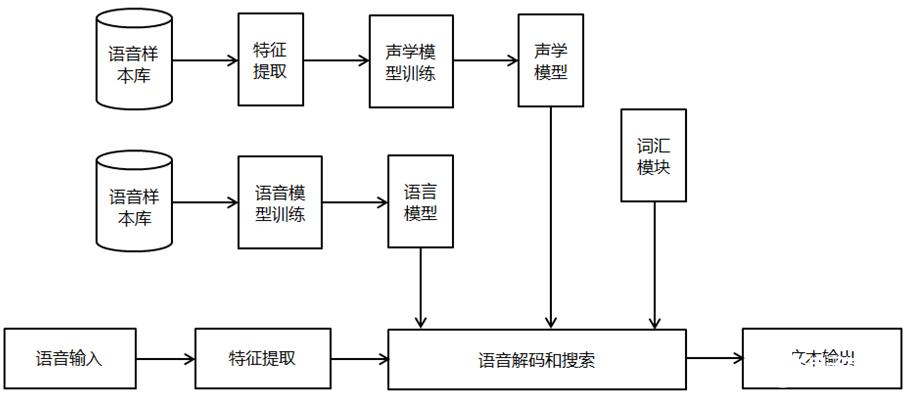 語音識別技術的原理及研究難點