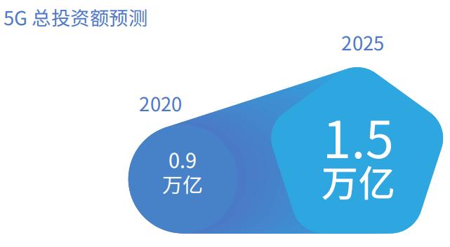 我国5G总投资额到2020年将达到0.9万亿元2025年将达到1.5万亿元