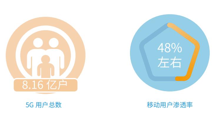 5G的到来给运营商带来了新机遇的同时也会带来新的挑战