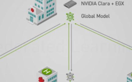 Nvidia使用联合学习在医院启用人工智能技术
