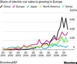 2020年欧洲电动车增长速度或超中美