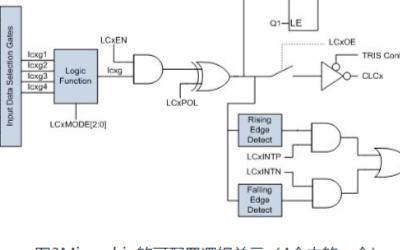 微控制器如何來實現內部可編程邏輯