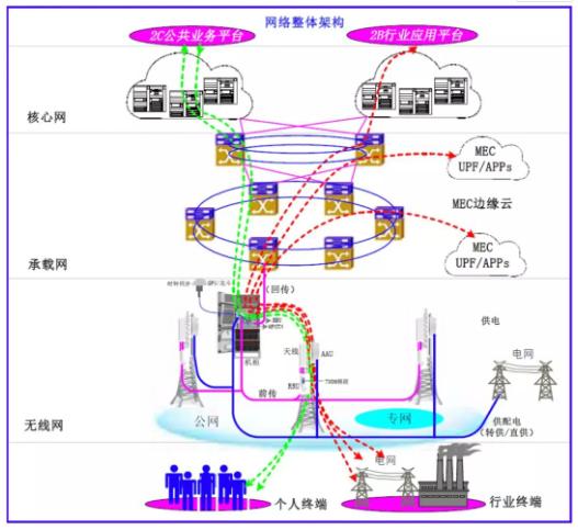 國網電網公司5G核心網建設方案全面解讀