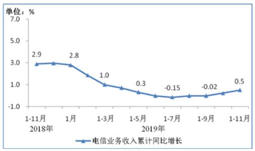 我國電信業務1-11月已完成了累計收入12039億元同比增長0.5%