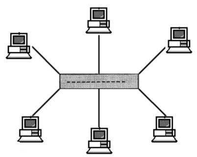 网络拓扑结构的作用是什么,它有哪些类型