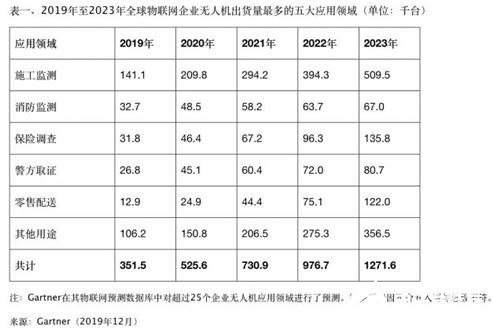 商用无人机市场迅猛增长 丝毫没有受经济大环境的影响
