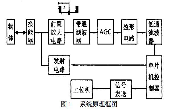 收发同体型超声测距系统的介绍和设计说明