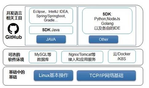 区块链实用型技能树里有哪一些
