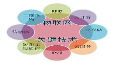 物聯網rfid在哪些地方可以大展拳腳