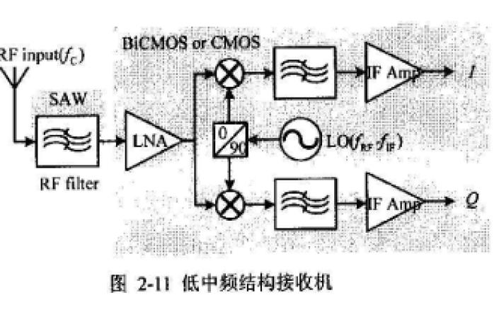 如何设计无线局域网射频接收机