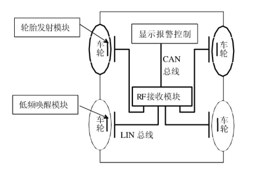 如何使用SP30传感器和CAN总线实现胎压检测系统
