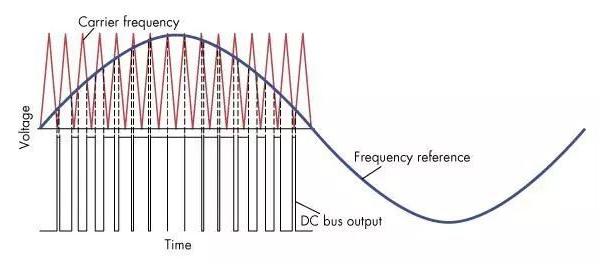 如何为变频器选择合适的控制方法