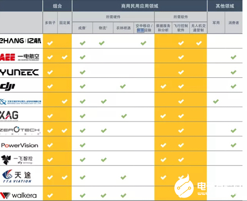 """中國已成無人機""""全球工廠"""" 行業開始迎來變革"""