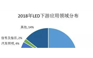 LED产业逐步进入成熟期 行业整体产值增速下滑明显