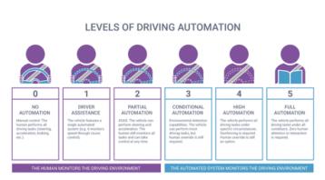 英特尔的自动驾驶取得了什么新的进展