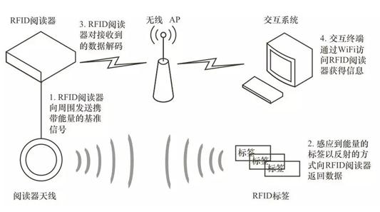 rfid有哪一些模式可以在物聯網領域應用