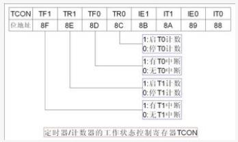 51單片(pian)機的定時(shi)器與計(ji)數器是如(ru)何工作的
