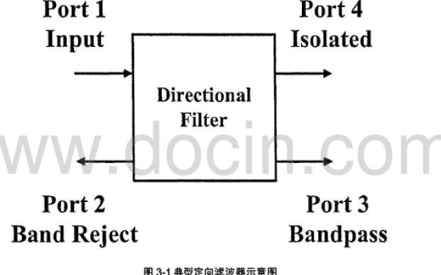 如何设计基片集成波导的定向耦合器及应用详细说明
