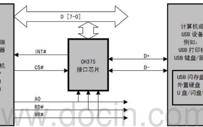 如何使用Labview设计USB接口上位机