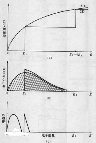 量子阱激光器的工作原理、种类及特点优势
