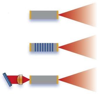 量子级联激光器的工作原理、结构及应用优势