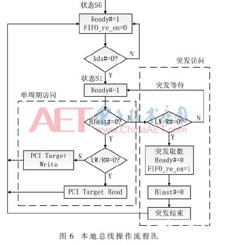 基于CPCI總線接口和LVDS接口的接收和傳輸測試數據實驗設計