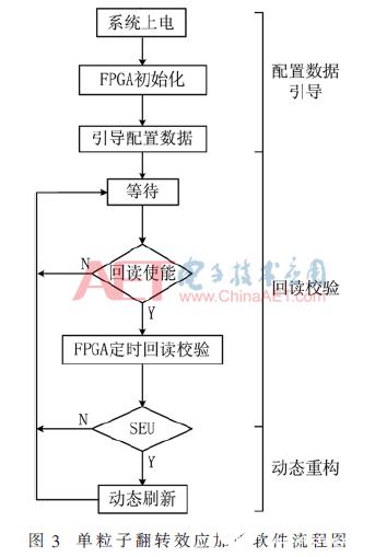 單粒子翻轉引起SRAM型FPGA的故障機理闡述