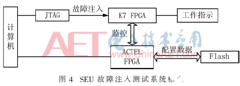 单粒子翻转引起SRAM型FPGA的故障机理阐述