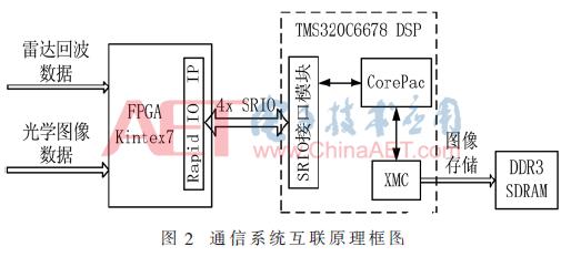 一种基于SRIO总线的DSP与FPGA通信互连架构设计