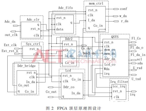 基于FPGA和NAND Flash的便携式高速信澳客彩票网号采集系统的设计方案介绍