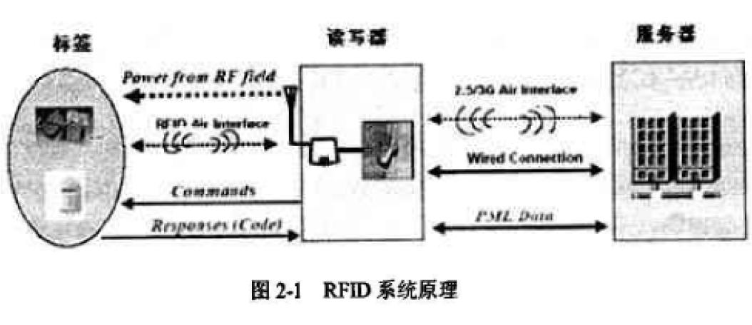 UHF频段RFID天线与射频匹配电路的研究